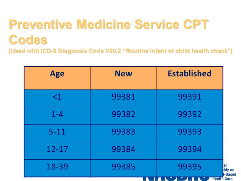 Preventive Medicine Service CPT Codes [Used with ICD-9 Diagnosis Code V20.2 Routine infant or child health check ]